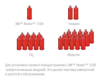 Эффективность и безопасность 3M™ Novec™ 1230